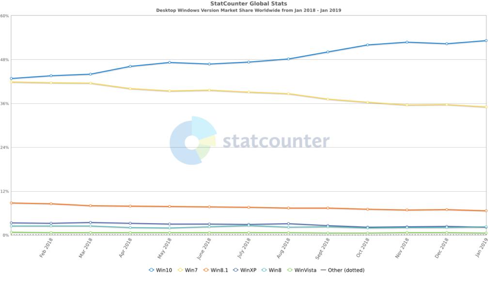 Desktop Windows Versionen - Marktanteil weltweit - Januar 2019
