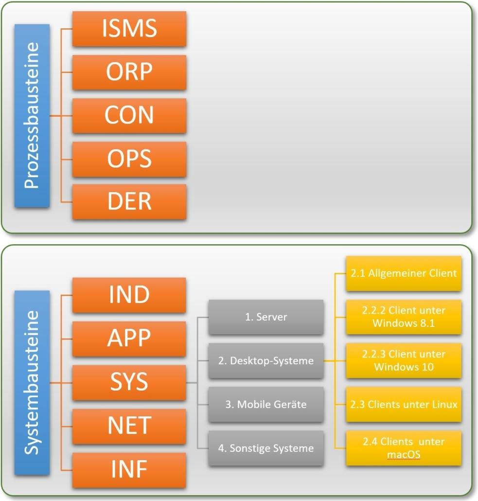 IT-Grundschutz - 10 Schichten