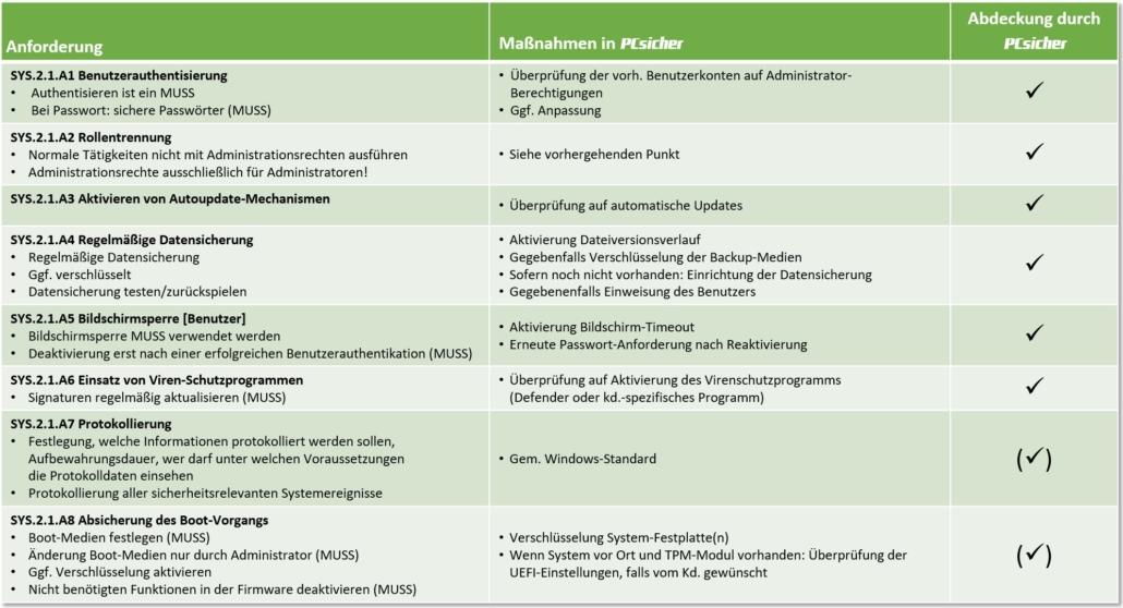 IT-Grundschutz - SYS.2.1 Allgemeiner Client - Basis-Anforderungen
