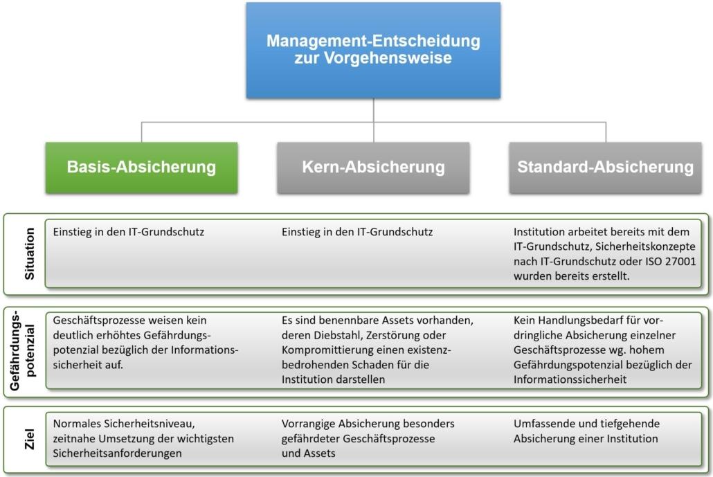 IT-Grundschutz - Vorgehensweisen