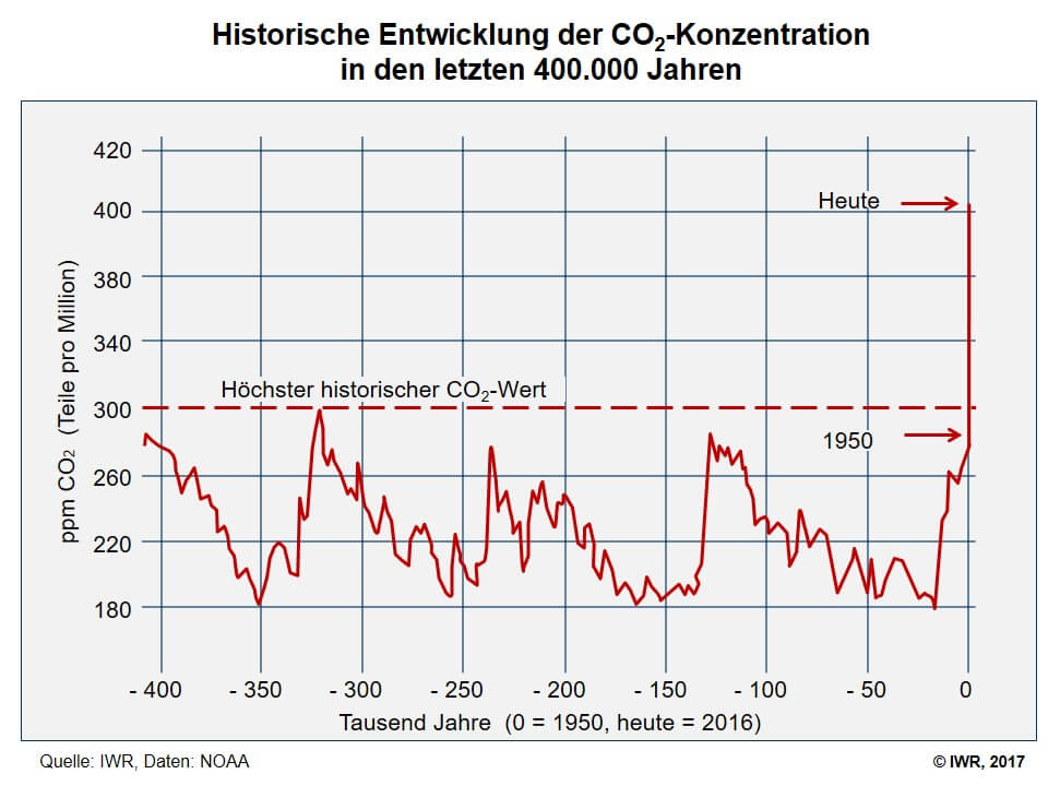 Historische Entwicklung der CO2-Konzentration in den letzten 400.000 Jahren