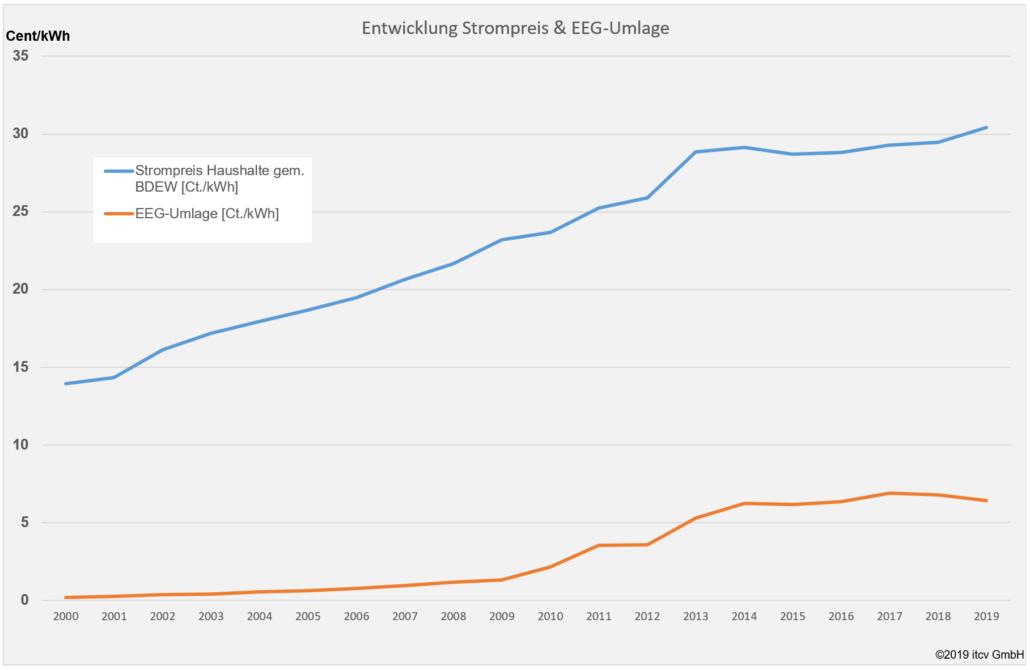 Entwicklung Strompreis - EEG-Umlage ab 2000