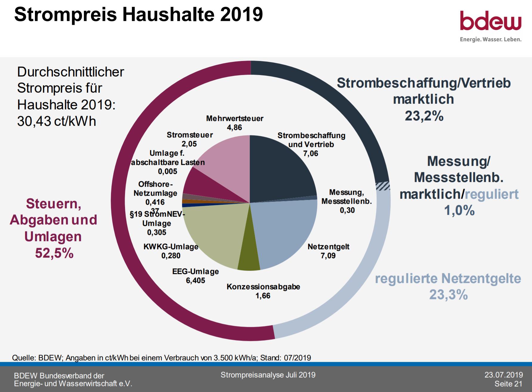 Strompreis Haushalte 2019