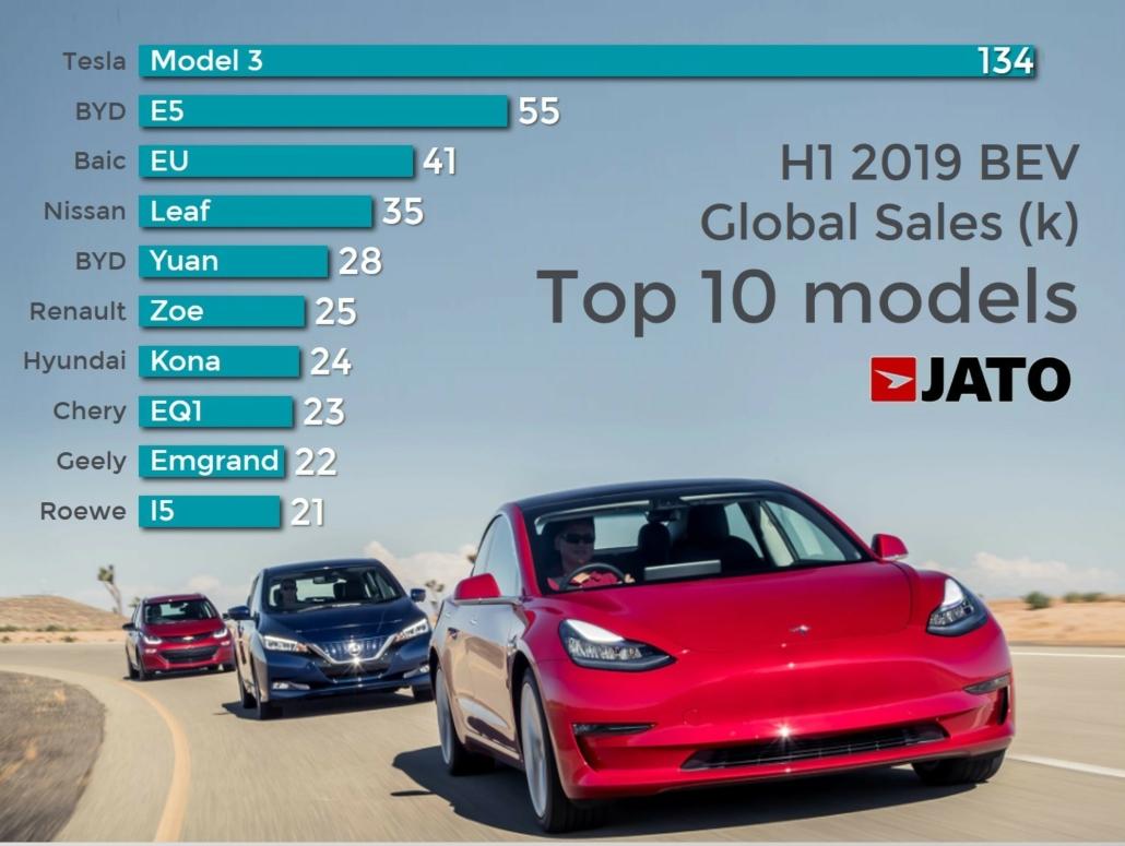 BEV Modelle H1 2019