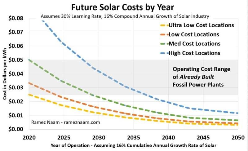 Zukünftige Kosten Solarprojekte bis 2050
