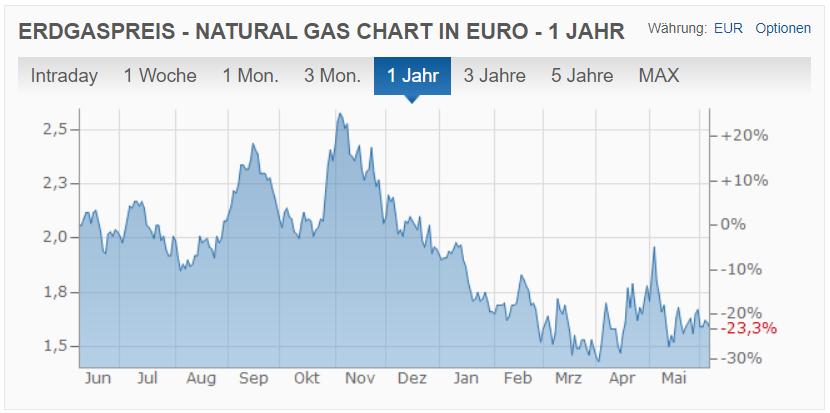 Erdgaspreis