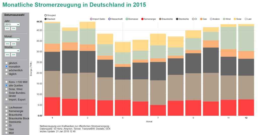 Monatliche Stromerzeugung in Deutschland in 2015
