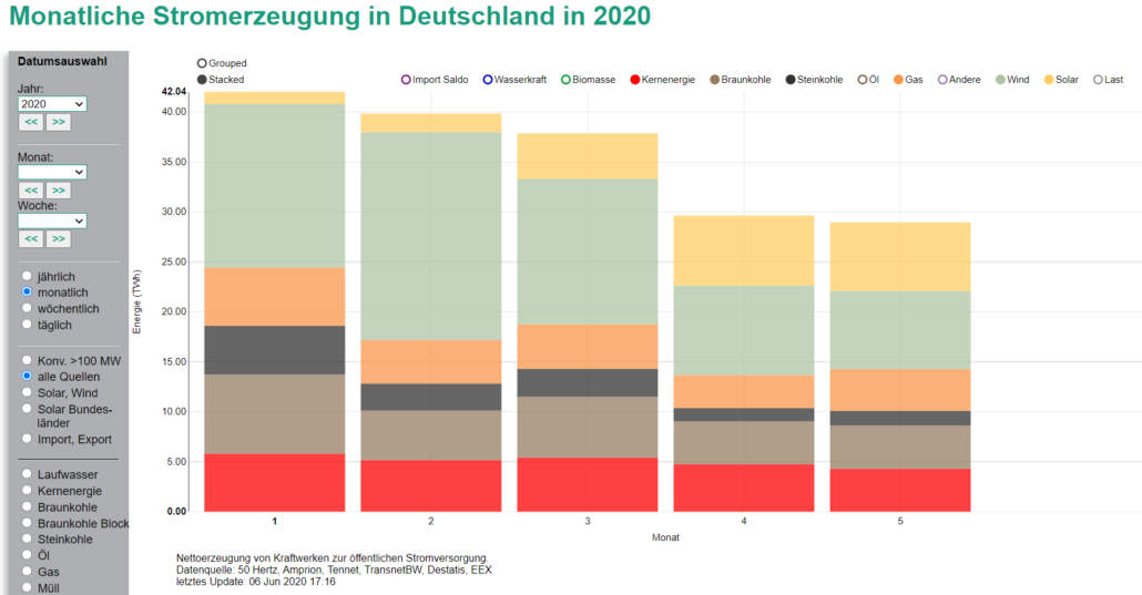 Monatliche Stromerzeugung in Deutschland in 2020