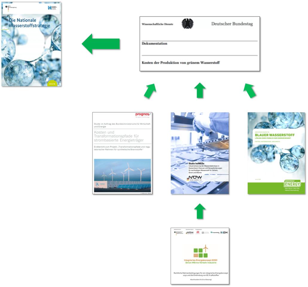 Studien zur Wasserstoffstrategie