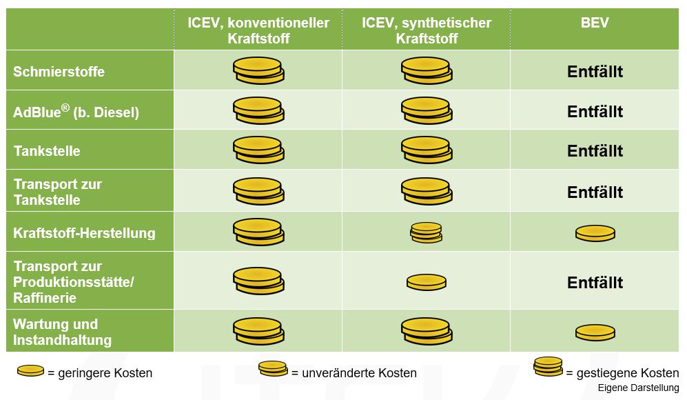 Kostenvergleich ICEV - E-Fuel - BEV