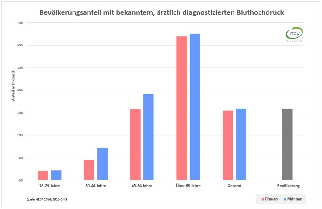 Bluthochdruck GEDA 2014/2015