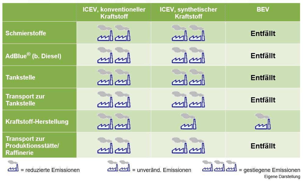 Emissionen ICE vs. BEV