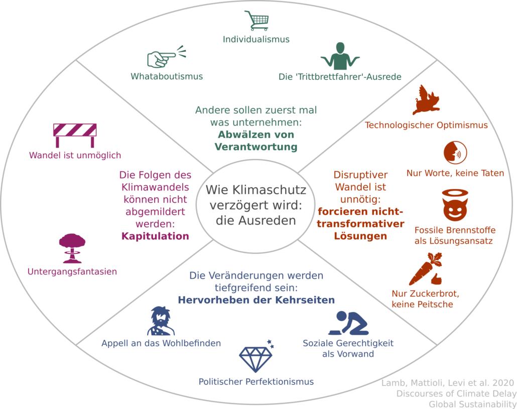 Wie Klimaschutz verzögert wird: Die Ausreden (Social Media Version)