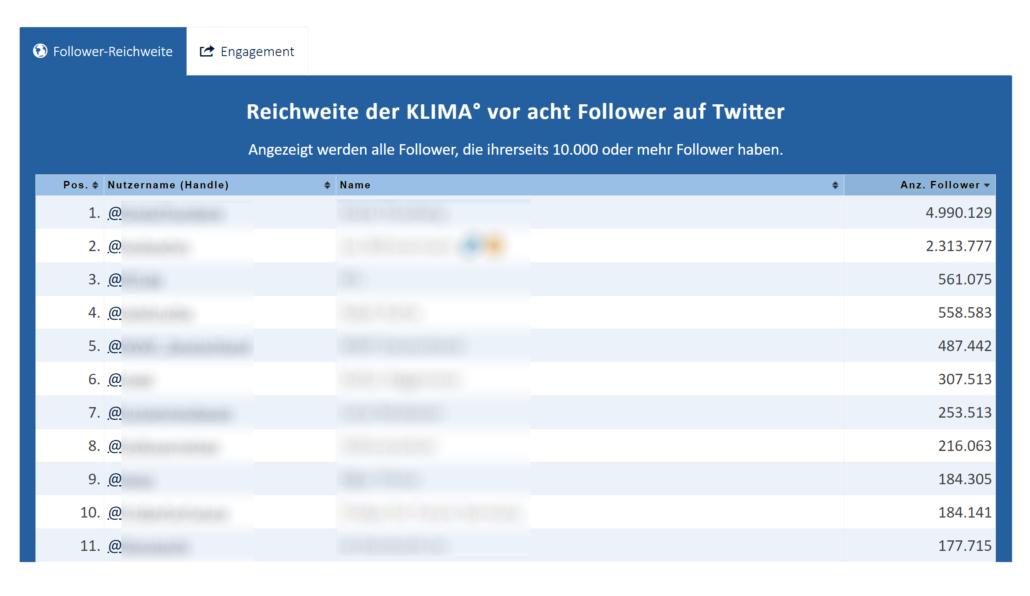 Twitter Statistik Reichweite Follower